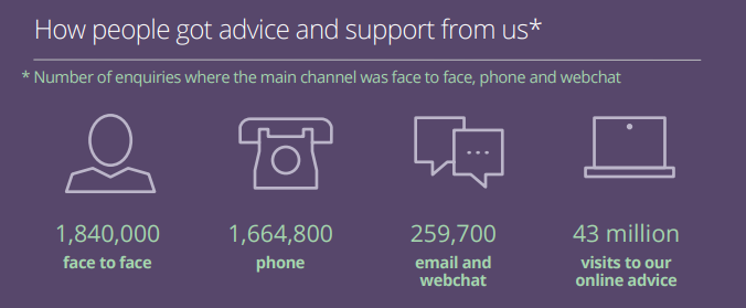 Citizens Advice channel stats